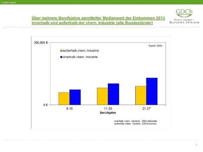 Medianwert des Einkommens nach Berufsjahren