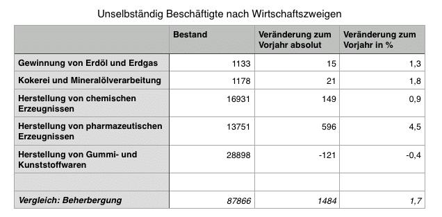 Beschäftigte in Industriezweigen in Österreich