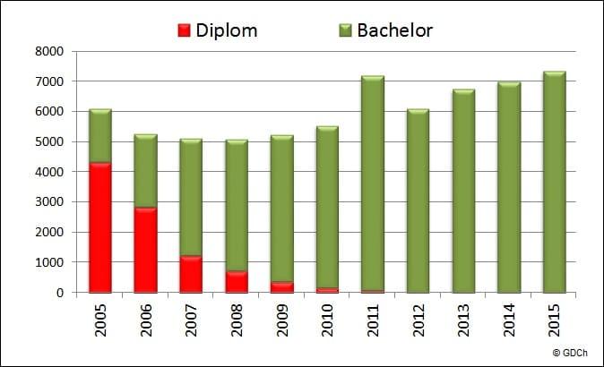 Entwicklung der Studienzahlen in der Chemie nach Jahren. Seit 2008 steigende Zahlen.