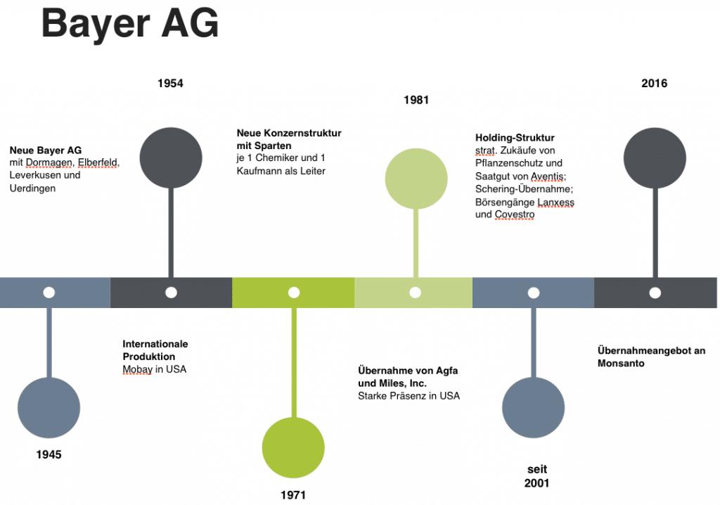 Entwicklung der Bayer AG nach Zerschlagung der IG Farben