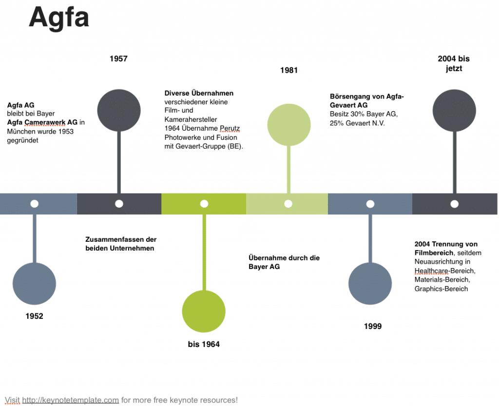 Entwicklung der Agfa AG seit 1952.