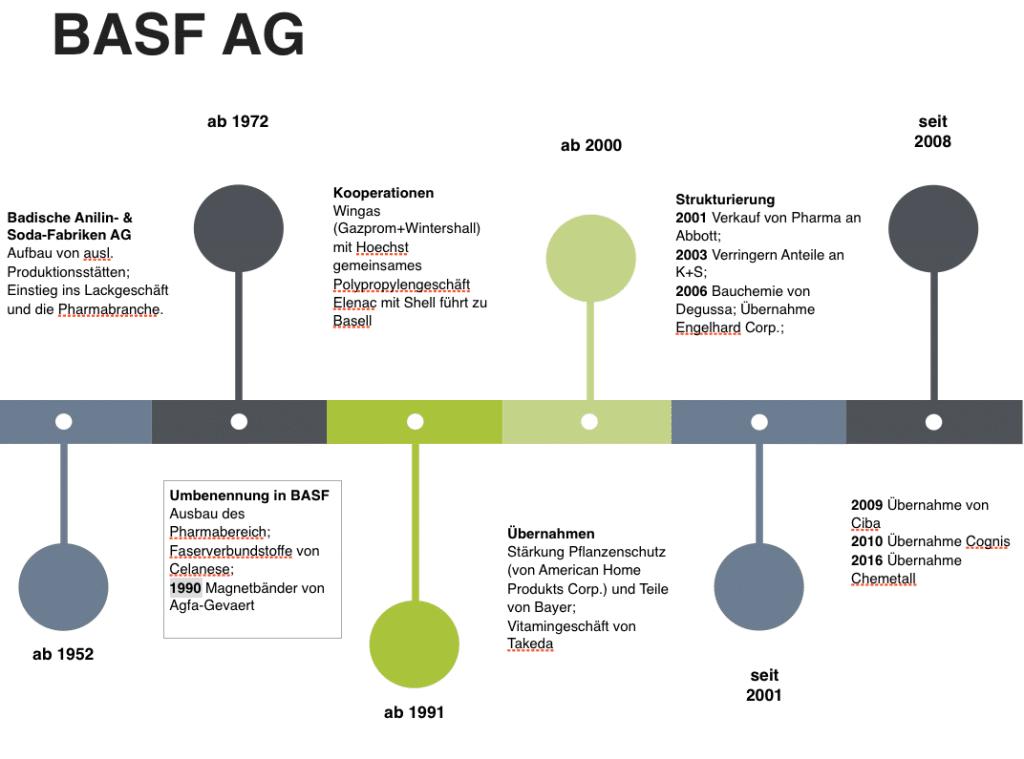 Darstellung der Übernahmen der BASF seit 1952 über die Zeit.