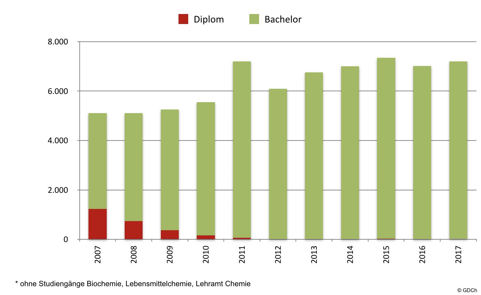 Anfängerzahlen in der Chemie bis 2017