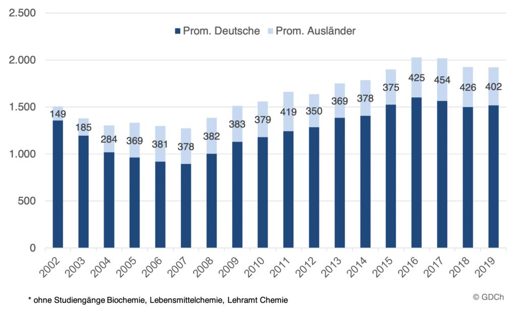 Promotionszahlen in der Chemie von 2002 bis 2019.