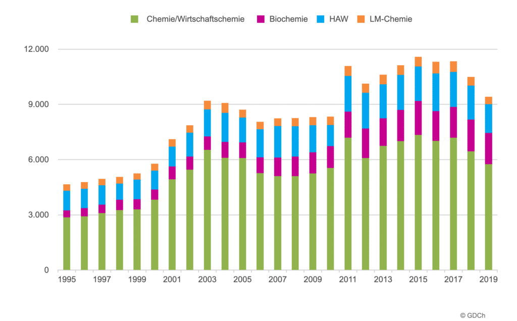 Anfängerzahlen für Chemiestudiengänge von 1995 bis 2019.